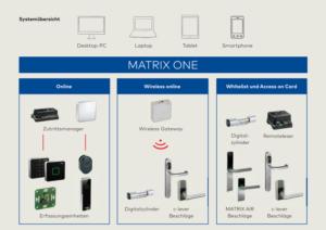 dormakaba toegangscontrole software Matrix One